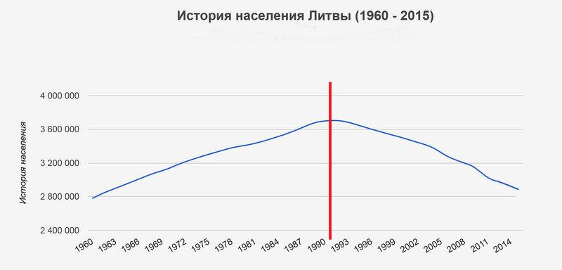 Население Литвы.jpg