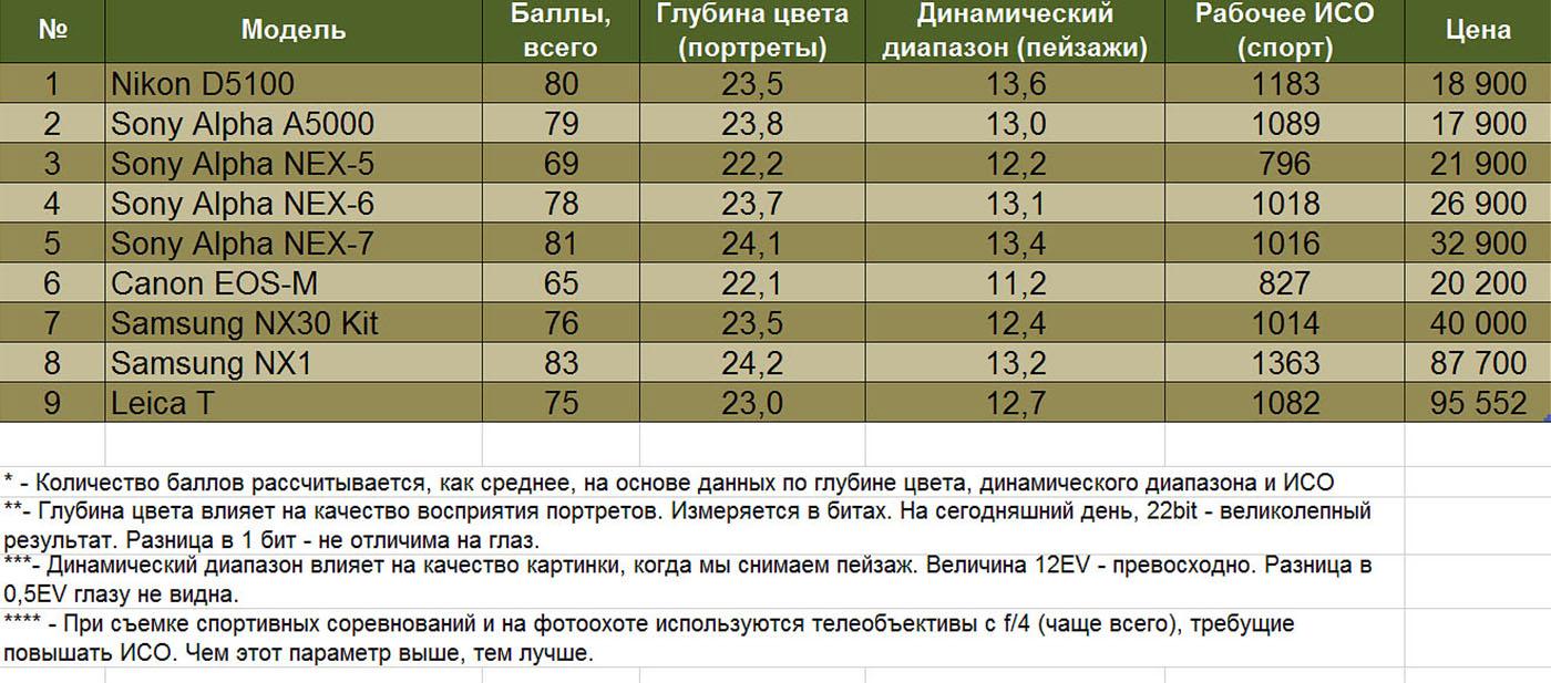 Фотография 8. Таблица сравнения основных характеристик и цен на зеркальную камеру Nikon D5100, беззеркалки Sony NEX, Samsung NX, Canon EOS-M и Leica T. Параметры системных камер Fujifilm X, к сожалению, не замеряют в лаборатории.