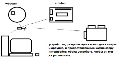 Веб-камера и управление