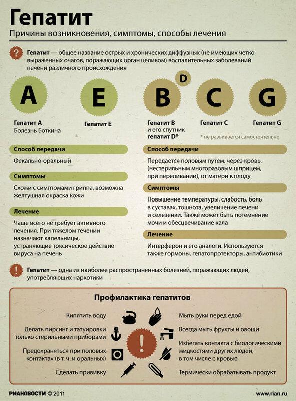 Симптомы и профилактика гепатита РИА Новости