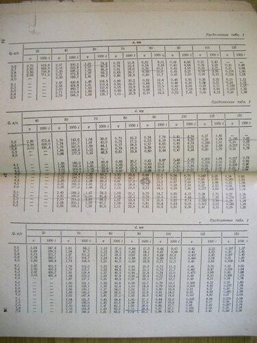 таблицы лукиных для чугунных труб