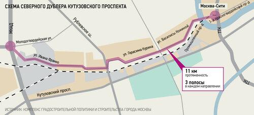 Создание дублера Кутузовского проспекта