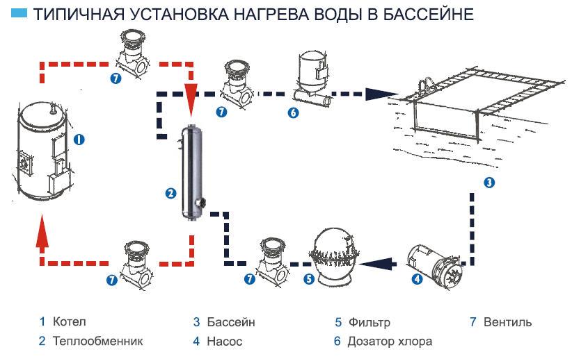 Технические данные теплообменника гидравлическая схема подключения пластинчатых теплообменников на паровых котельных