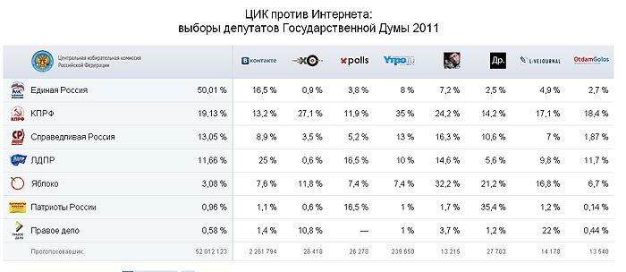 Таблица голосования в Госдуму