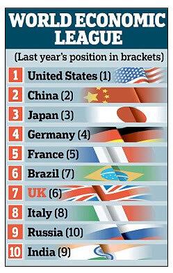 крупнейшие десять экономик мира по итогам 2010 года