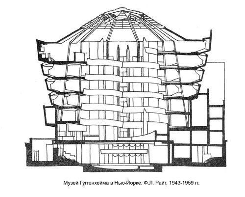 Музей Гуггенхейма в Нью-Йорке, архитектор Фрэнк Ллойд РАЙТ,  разрез