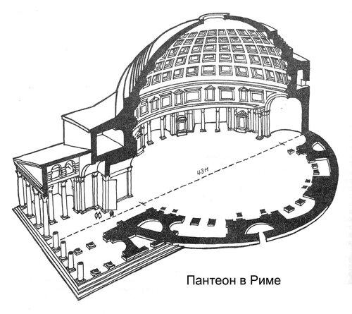 Пантеон, Храм всех Богов, разрез