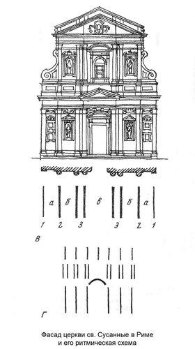 Фасад церкви св. Сусанны в Риме и его ритмическая схема