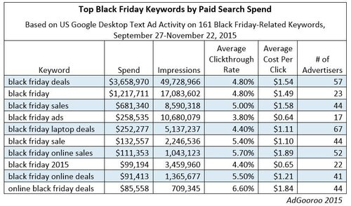 Black-Friday-Top-Keywords-Sept-27-to-Nov-22-2015-AdGooroo.jpg