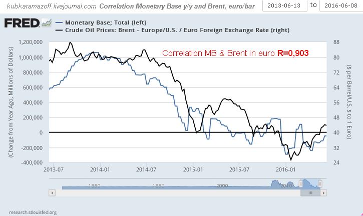 Correl MB_Brent_euro 2013-2016.png
