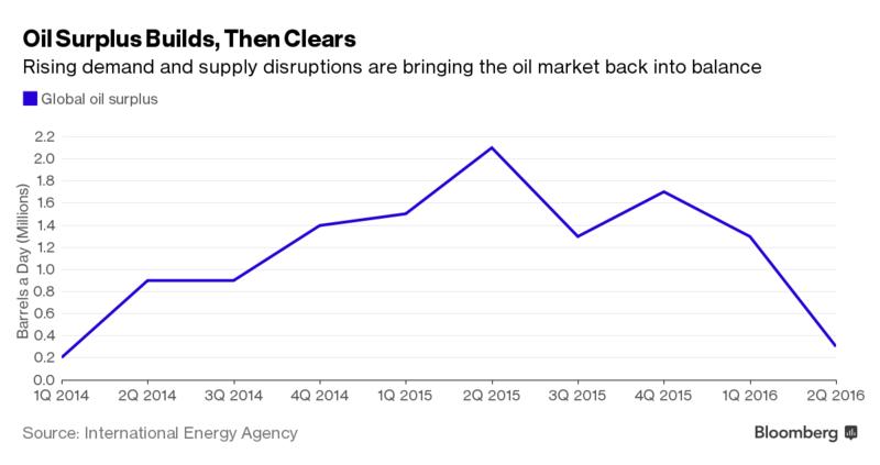 Дисбаланс на нефтяном рынке временно устранён