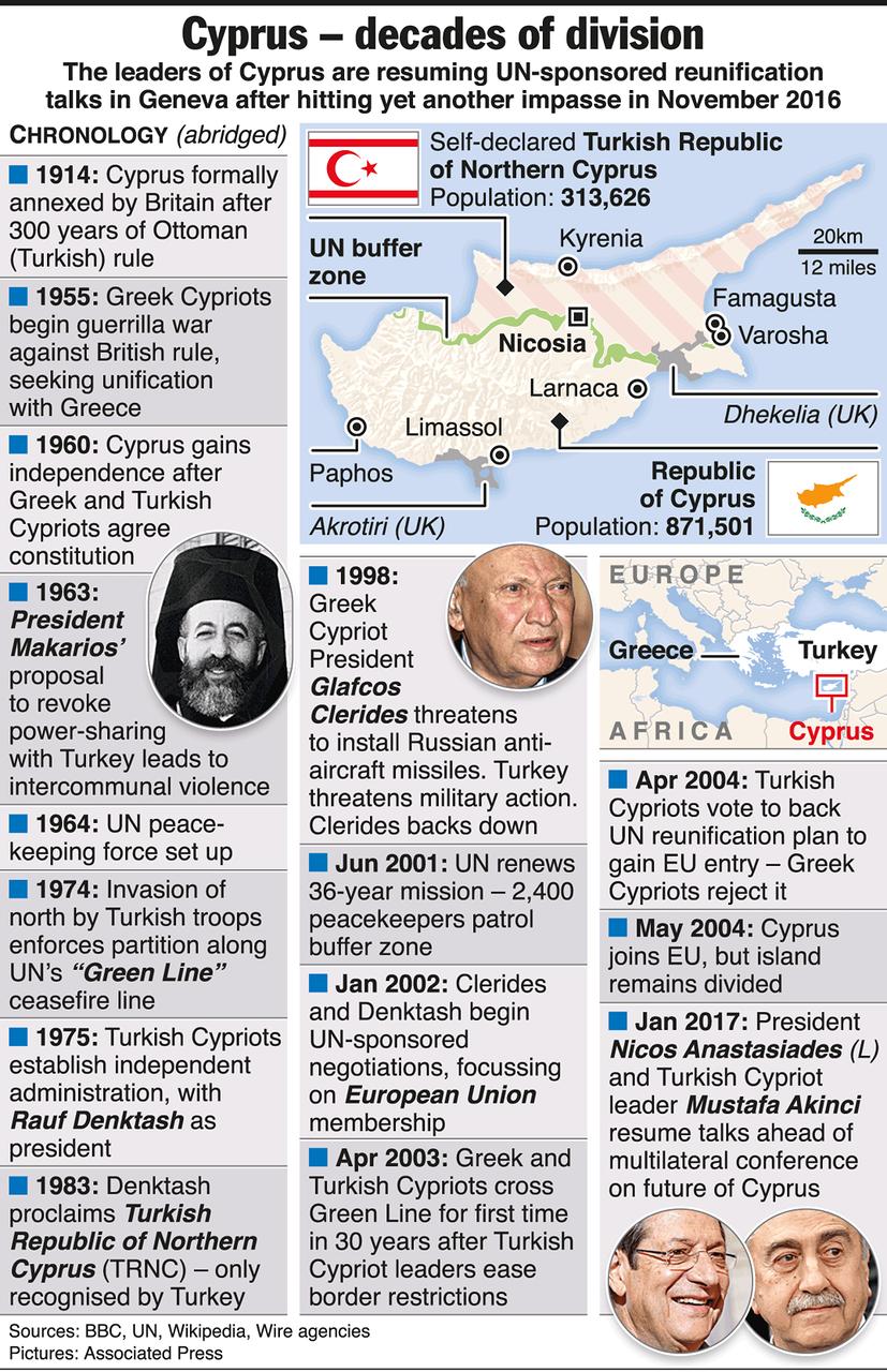 Переговоры по разделённому Кипру