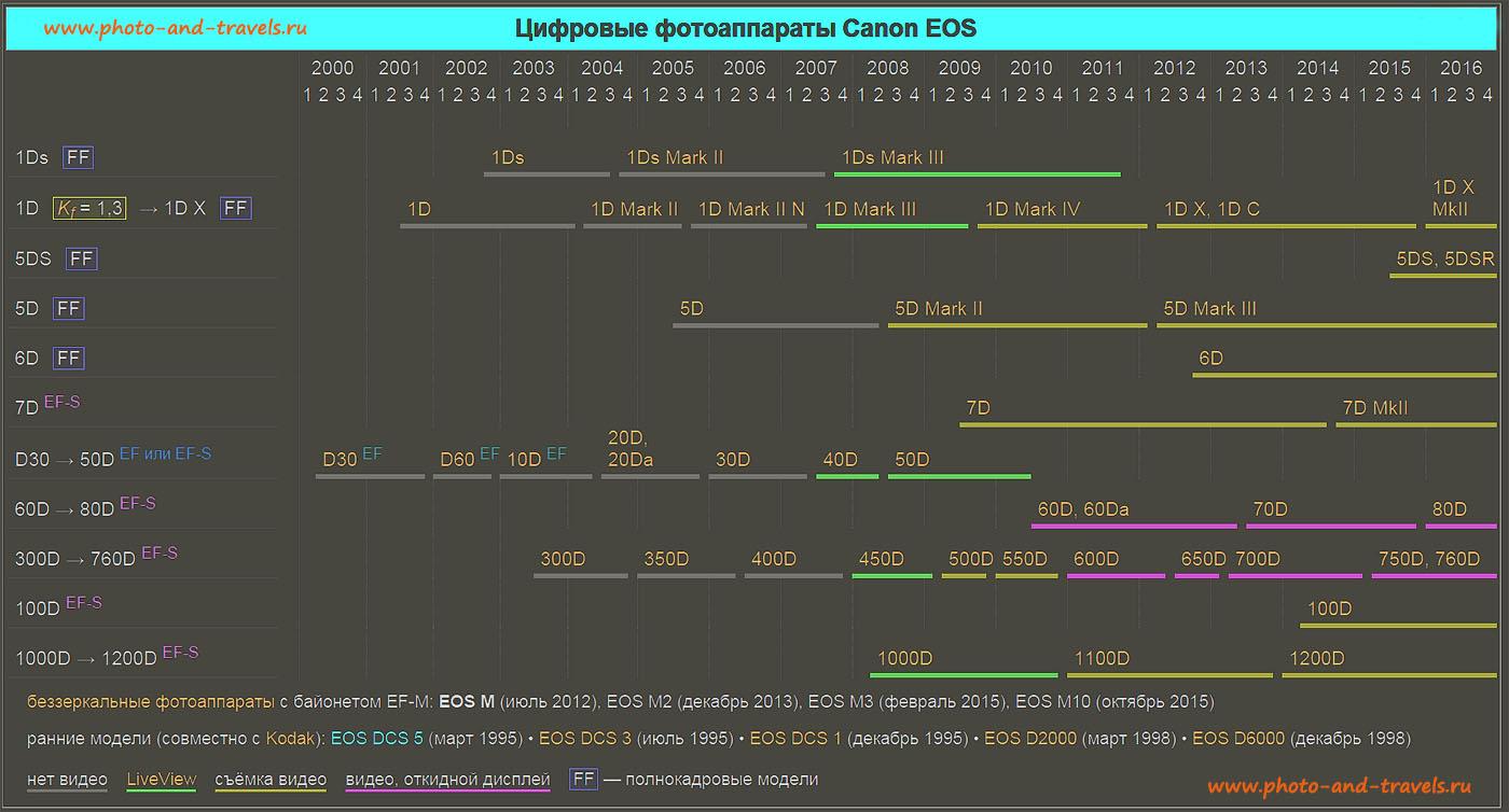 Рисунок 12. Таблица с перечнем всех моделей зеркальных фотоаппаратов Canon EOS, выпускавшихся начиная с 2000 года. Ранжирование зеркалок Кэнон по размеру матрицы, наличию возможности снимать видео, наличию поворотного экрана и LiveView.