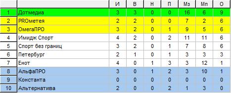 Таблица Высшего дивизиона ЖФЛ после 4 тура