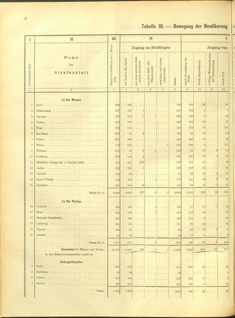Движение заключенных 1885.jpg