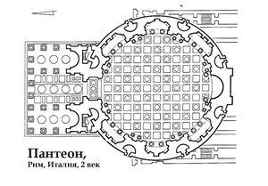 Пантеон, Храм всех Богов, план