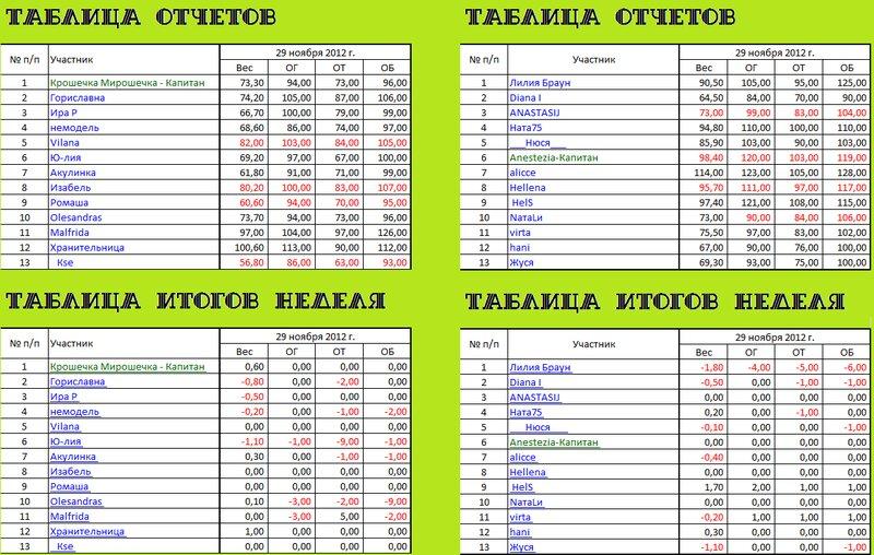 таблица отчетов