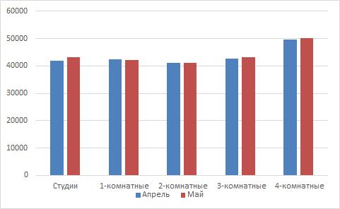 Сравнение цен на вторичном рынке жилья за апрель/май 2017 года