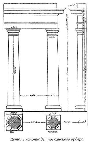 Междуколонное пространство тосканского ордера, колланада