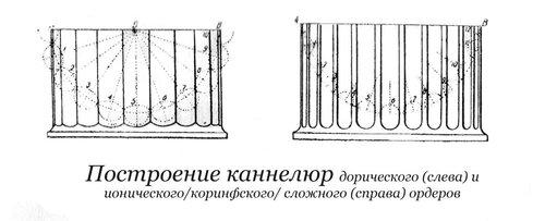 Построение каннелюр дорического, ионического и коринфского архитектурных ордеров, чертеж