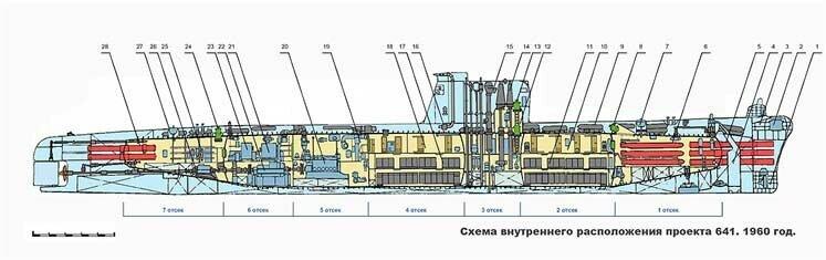 Подводная лодка Б-413 проекта 641, схема