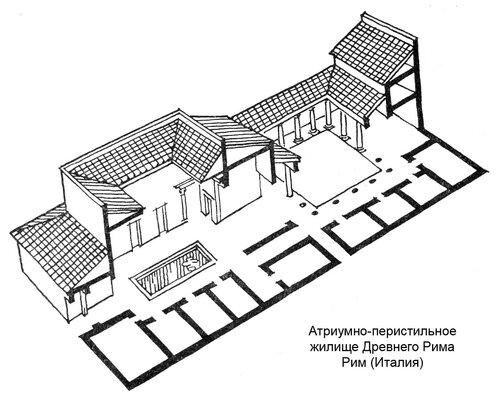 Атриумно-перистильное жилище Древнего Рима, аксонометрический разрез