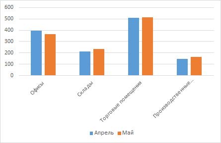 Сравнение арендных ставок за апрель/май 2017 года