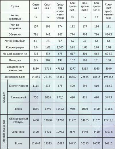 Показатели спермы быков - производителей