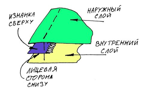 Схема пришивания молнии в край гамака