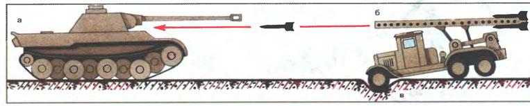 Размещение БМ-13 для стрельбы прямой наводкой по танкам