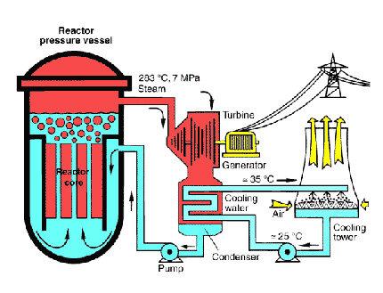 Схематичное изображение атомного реактора.
