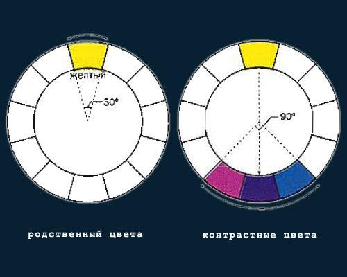 1. Родственные цвета 2. Контрастные цвета