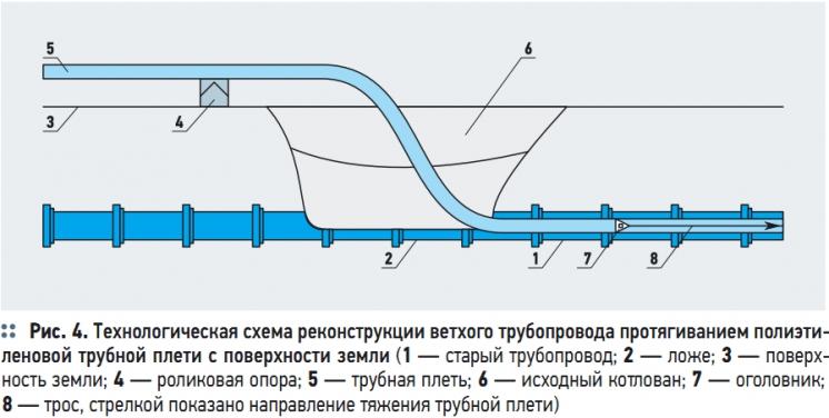 Технология протягивания полиэтиленовых профильных труб