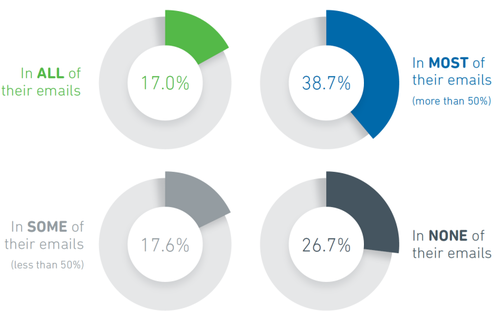 yesmail-2016-benchmark-report-brands-using-responsive-design-768x490.png