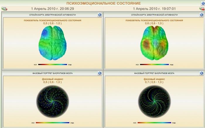 Психоэмоциональное состояние с КФС