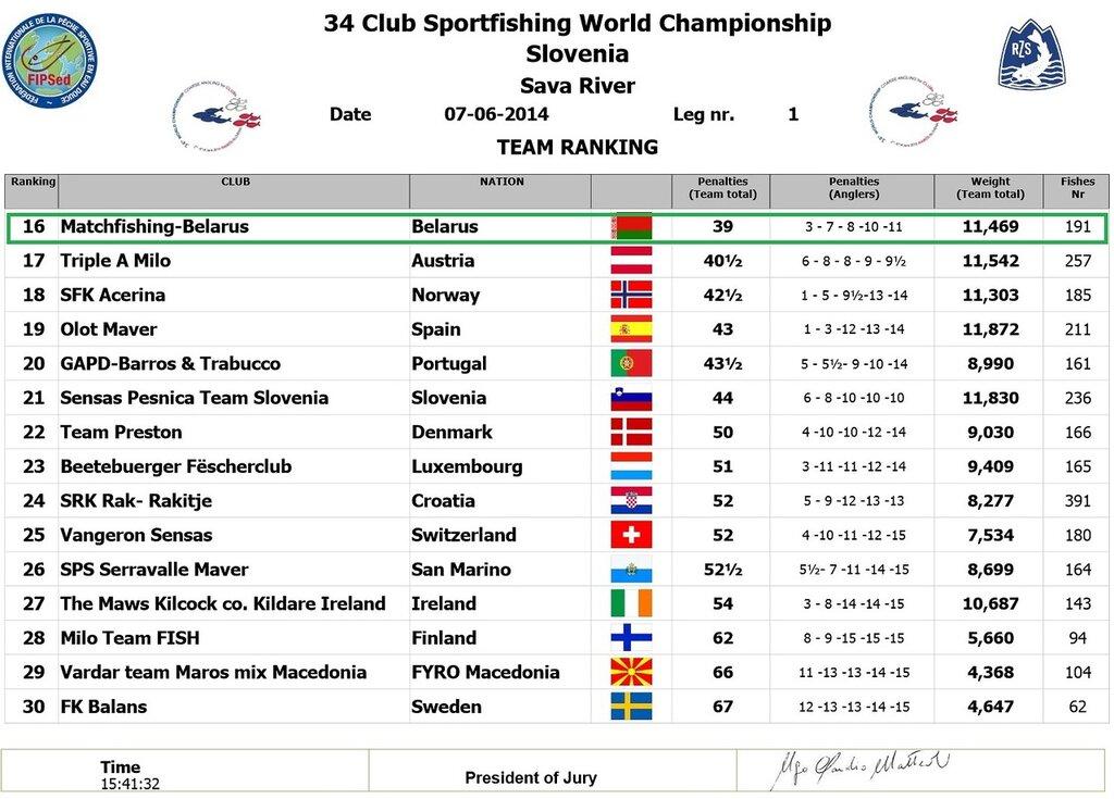 7 06 2014 - Результаты 1-ого дня соревнований-  34-ого Чемпионата мира по ловле рыбы среди клубов - часть 2