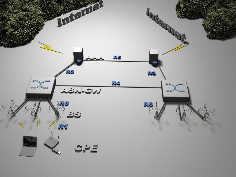 Например, две сети ASN в