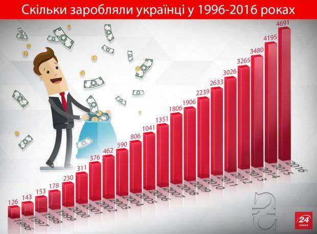 Инфографика: как менялась заработная плата украинцев за последние 20 лет