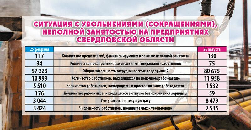 Какие организации «просели» в Свердловской области