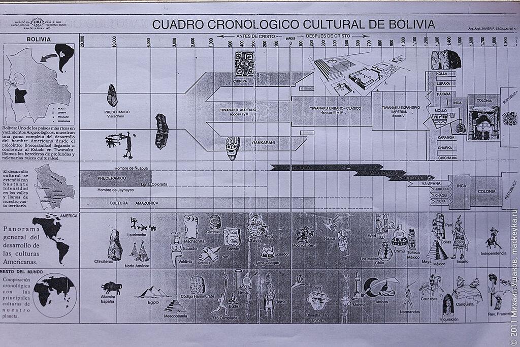 Тиуанаку