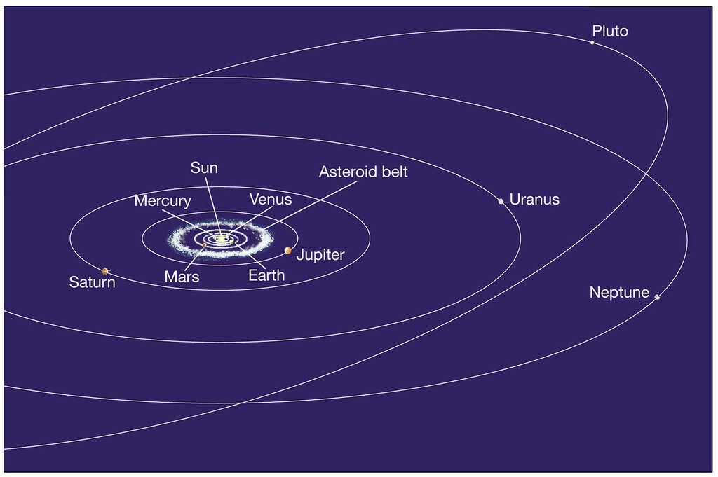 planets orbit to scale - photo #20