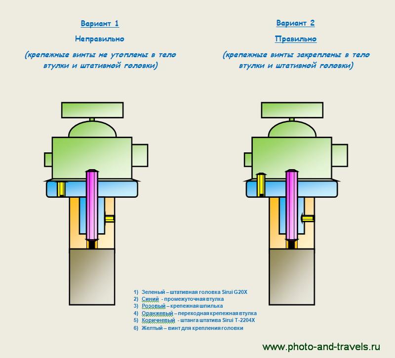 Схема крепления шаровой головки G20X к центральной штанге штатива Sirui T-2204X
