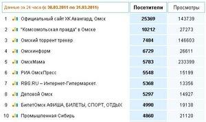 Омскмама на пятой строчке рейтинга омских сайтов