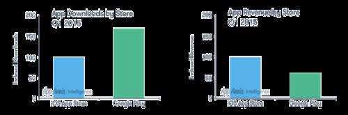 2015-q1-market-index-charts_barchart.png