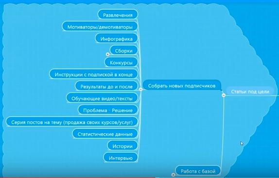 как собрать подписчиков ВКонтакте
