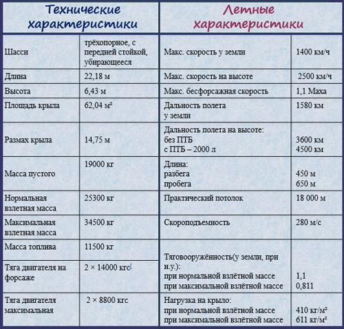 технические и летные характеристики Су-35