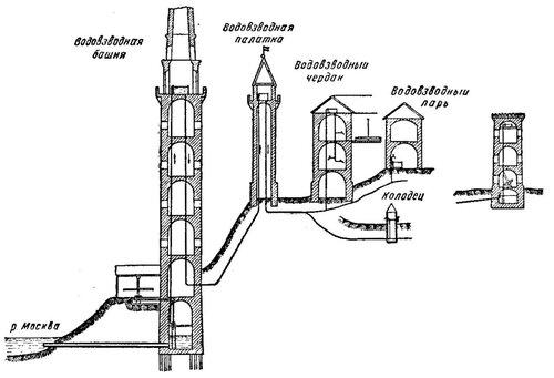 Рисунок 63. Схема напорного водопровода в Кремле (реконструкция).
