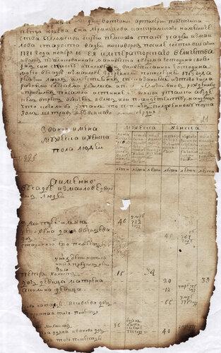 ГАКО, ф. 200, оп. б/ш., д. 712, л. 21.