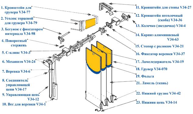 Схема сборки мультифактурных жалюзи.