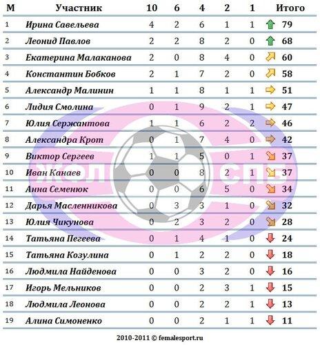 Конкурс Прогнозистов Чемпионата ЖФЛ. 2 тур
